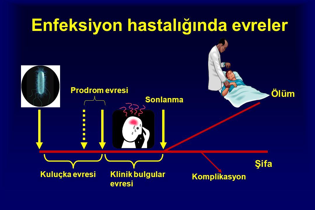 Enfeksiyon hastalığında evreler Kuluçka evresi Prodrom evresi Klinik bulgular evresi Ölüm Şifa Sonlanma Komplikasyon