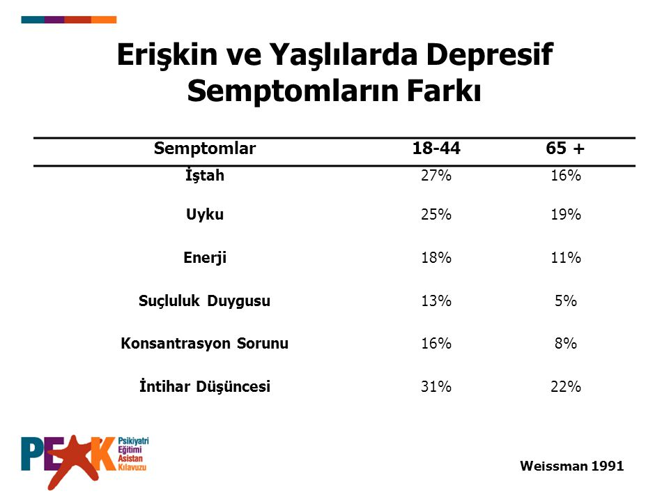 Erişkin ve Yaşlılarda Depresif Semptomların Farkı Semptomlar18-4465 + İştah27%16% Uyku25%19% Enerji18%11% Suçluluk Duygusu13%5% Konsantrasyon Sorunu16