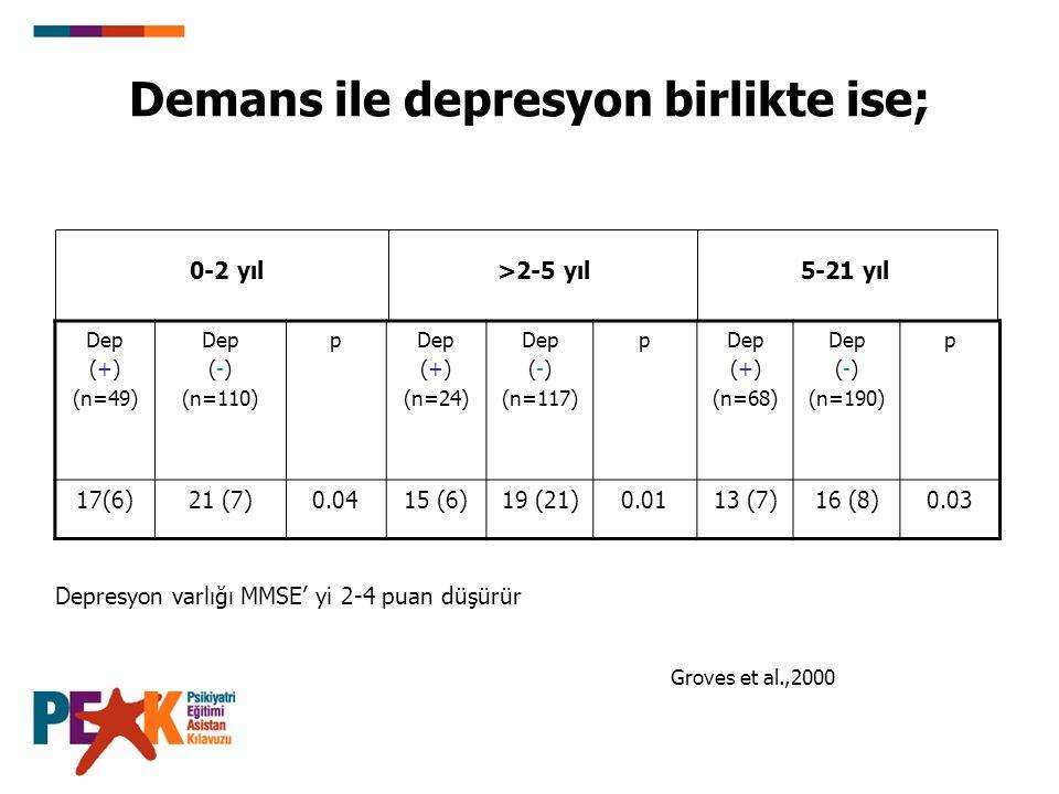 Demans ile depresyon birlikte ise; Dep (+) (n=49) Dep (-) (n=110) pDep (+) (n=24) Dep (-) (n=117) pDep (+) (n=68) Dep (-) (n=190) p 17(6)21 (7)0.0415