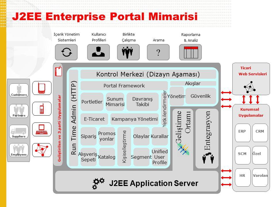 J2EE Enterprise Portal Mimarisi Partners Suppliers Customers Employees J2EE Application Server Kurumsal Uygulamalar ERPCRM SCMÖzel HRVarolan Entegrasyon Geliştirme Ortamı Geliştirilen ve 3.parti Uygulamalar İçerik Yönetim Sistemleri Run Time Admin (HTTP) K ontrol Merkezi ( Dizayn Aşaması ) Kurallar Segment Olaylar Kampanya Yönetimi Unified User Profile Kişiselleştirme Alışveriş.