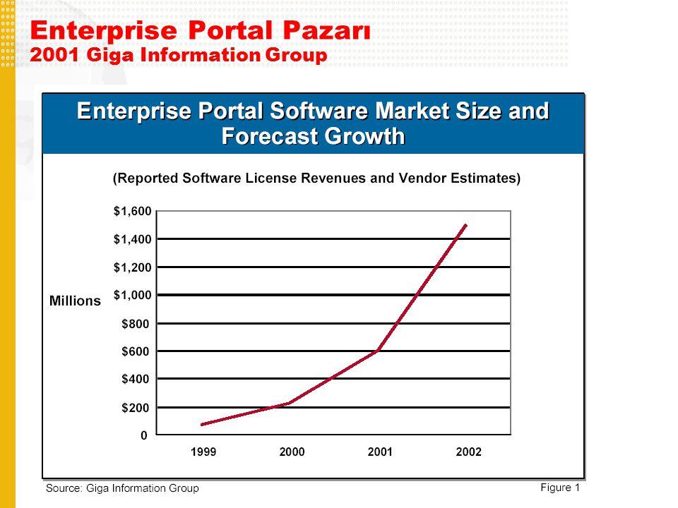 Kaynaklar Dokümantasyon http://edocs.bea.com/ http://dev2dev.bea.com/ Related Giga Search Enterprise Portals: Evaluation Criteria Market Overview: Enterprise Portal Market in Transition