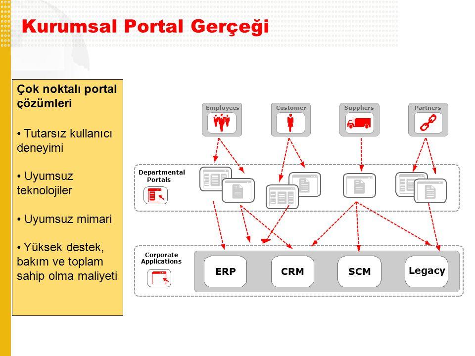 Kurumsal Portal Gerçeği Corporate Applications Departmental Portals ERPCRMSCM Legacy SuppliersEmployeesPartnersCustomer Çok noktalı portal çözümleri Tutarsız kullanıcı deneyimi Uyumsuz teknolojiler Uyumsuz mimari Yüksek destek, bakım ve toplam sahip olma maliyeti