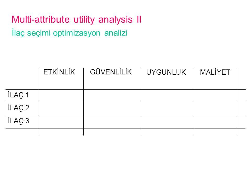 Multi-attribute utility analysis II ETKİNLİK GÜVENLİLİK UYGUNLUKMALİYET İLAÇ 1 İLAÇ 2 İLAÇ 3 İlaç seçimi optimizasyon analizi
