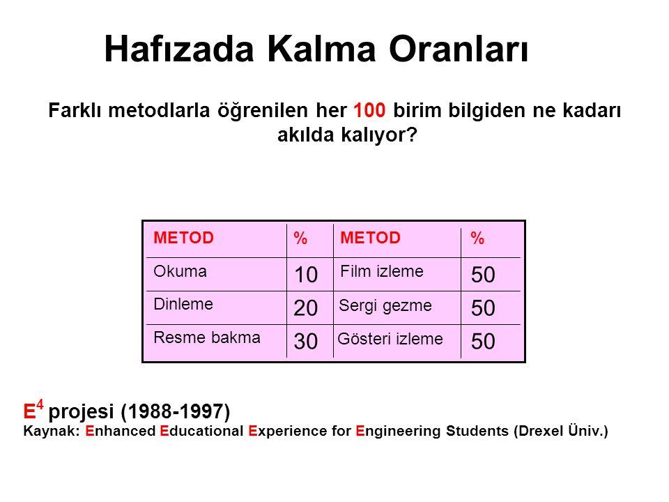 Hafızada Kalma Oranları Farklı metodlarla öğrenilen her 100 birim bilgiden ne kadarı akılda kalıyor? E 4 projesi (1988-1997) Kaynak: Enhanced Educatio