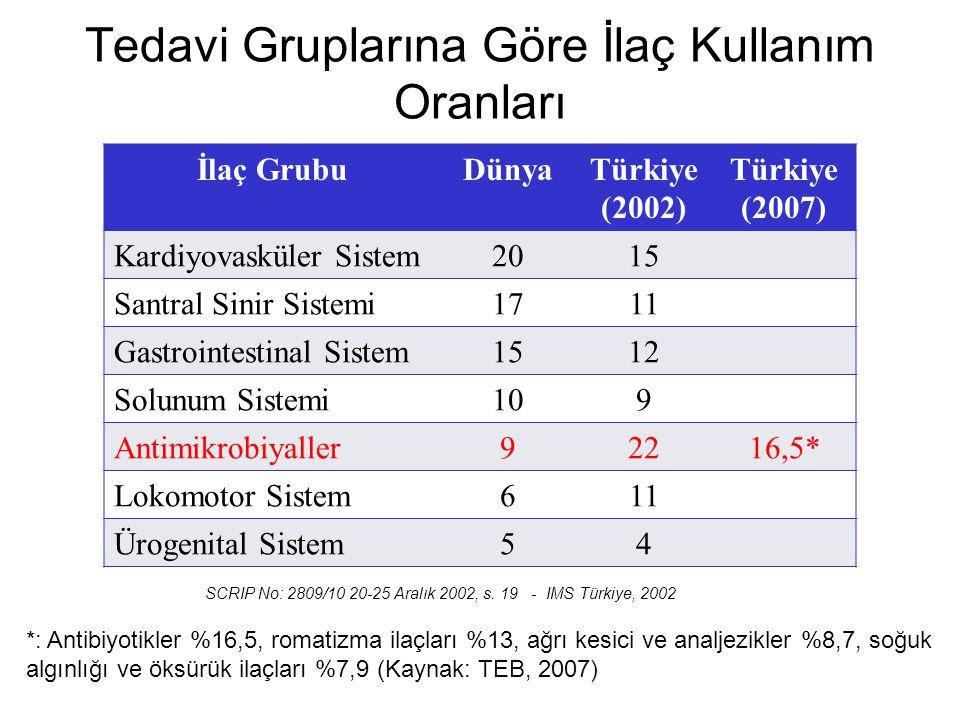 SCRIP No: 2809/10 20-25 Aralık 2002, s. 19 - IMS Türkiye, 2002 İlaç GrubuDünyaTürkiye (2002) Türkiye (2007) Kardiyovasküler Sistem2015 Santral Sinir S