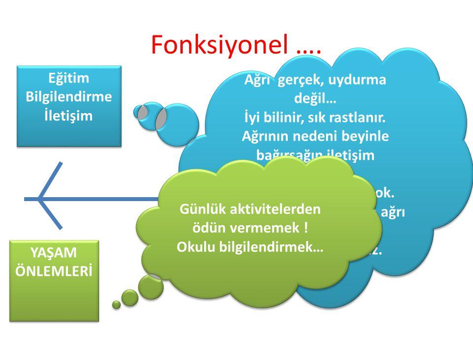 Eğitim Bilgilendirme İletişim Eğitim Bilgilendirme İletişim YAŞAM ÖNLEMLERİ Fonksiyonel ….