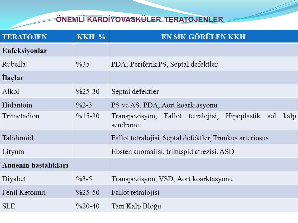 TERATOJENKKH %EN SIK GÖRÜLEN KKH Enfeksiyonlar Rubella%35PDA; Periferik PS, Septal defektler İlaçlar Alkol%25-30Septal defektler Hidantoin%2-3PS ve AS, PDA, Aort koarktasyonu Trimetadion%15-30Transpozisyon, Fallot tetralojisi, Hipoplastik sol kalp sendromu TalidomidFallot tetralojisi, Septal defektler, Trunkus arteriosus LityumEbsten anomalisi, triküspid atrezisi, ASD Annenin hastalıkları Diyabet%3-5Transpozisyon, VSD, Aort koarktasyonu Fenil Ketonuri%25-50Fallot tetralojisi SLE%20-40Tam Kalp Bloğu ÖNEMLİ KARDİYOVASKÜLER TERATOJENLER