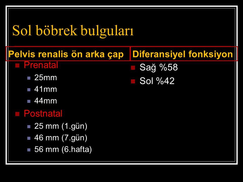 Sol böbrek bulguları Pelvis renalis ön arka çap Prenatal 25mm 41mm 44mm Postnatal 25 mm (1.gün) 46 mm (7.gün) 56 mm (6.hafta) Diferansiyel fonksiyon S