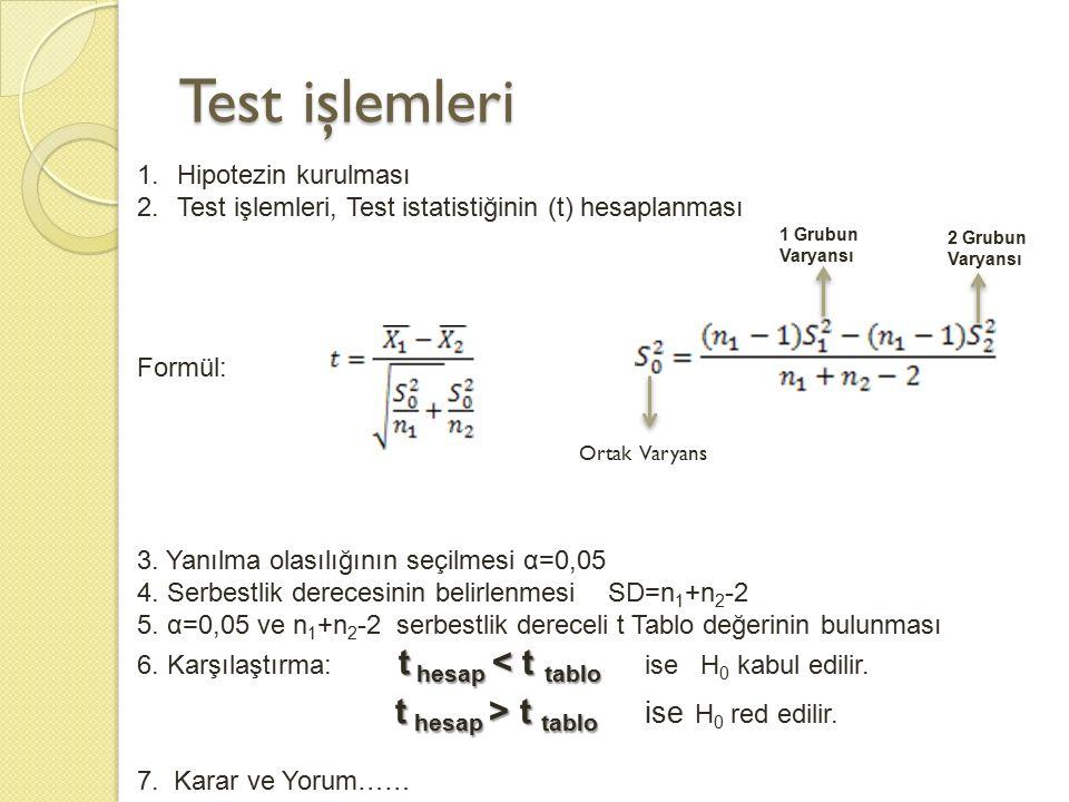 Test işlemleri 1.Hipotezin kurulması 2.Test işlemleri, Test istatistiğinin (t) hesaplanması Formül: 3. Yanılma olasılığının seçilmesi α=0,05 4. Serbes