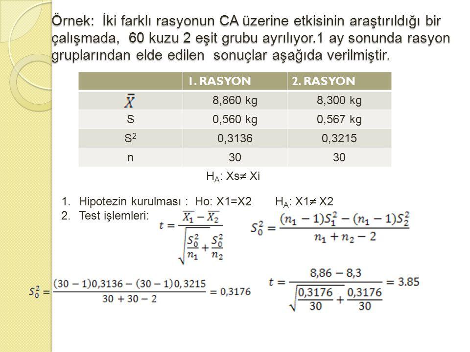 Örnek: İki farklı rasyonun CA üzerine etkisinin araştırıldığı bir çalışmada, 60 kuzu 2 eşit grubu ayrılıyor.1 ay sonunda rasyon gruplarından elde edil