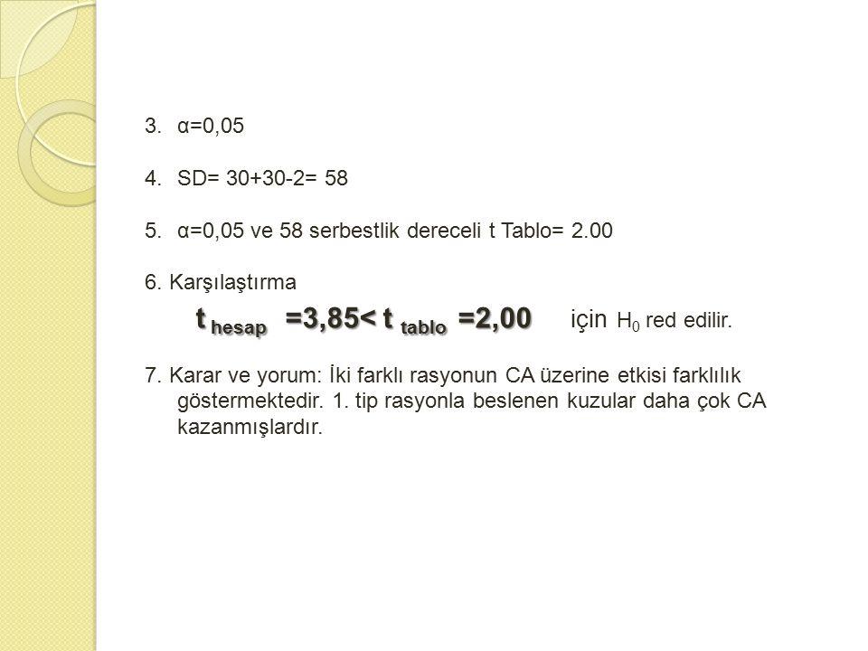 3.α=0,05 4.SD= 30+30-2= 58 5.α=0,05 ve 58 serbestlik dereceli t Tablo= 2.00 6. Karşılaştırma t hesap =3,85< t tablo =2,00 t hesap =3,85< t tablo =2,00