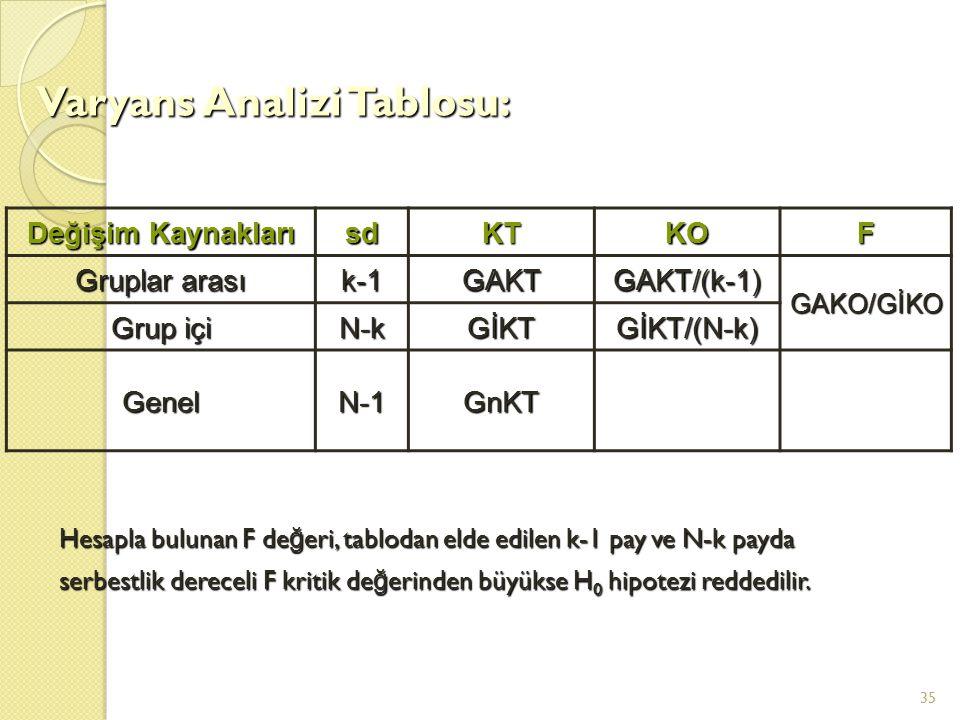 35 Değişim Kaynakları sdKTKOF Gruplar arası k-1GAKTGAKT/(k-1) GAKO/GİKO Grup içi N-kGİKTGİKT/(N-k) GenelN-1GnKT Varyans Analizi Tablosu: Hesapla bulun