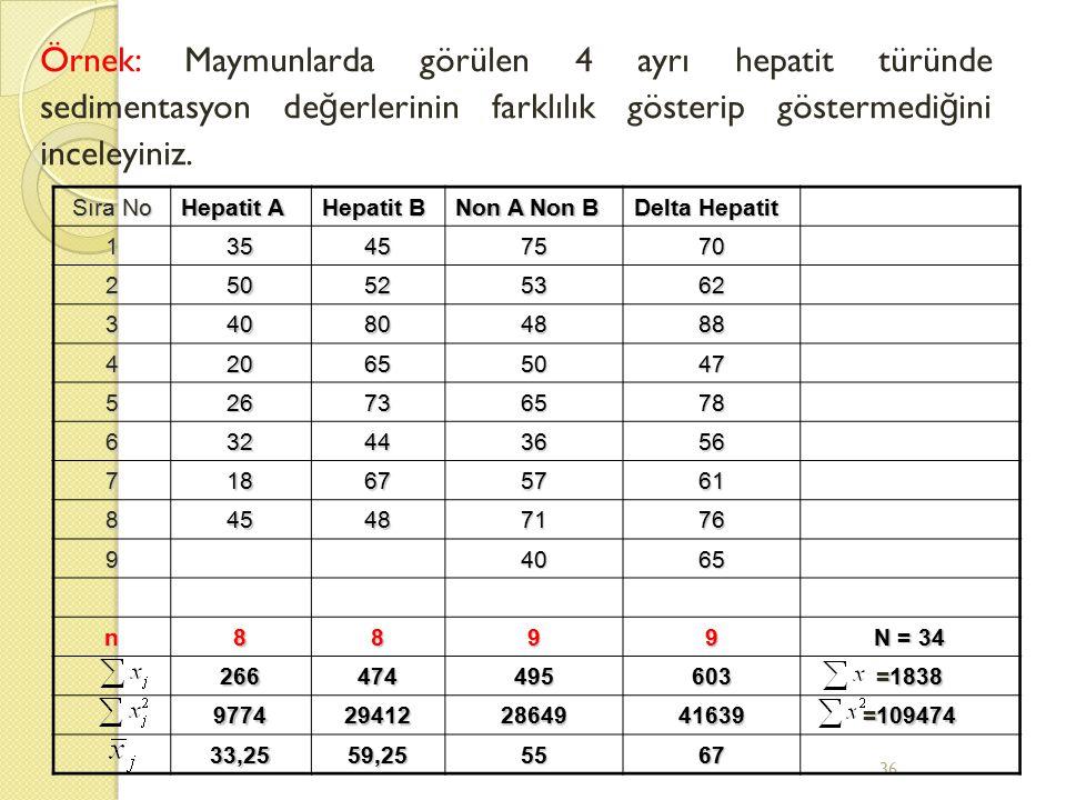 36 Örnek: Maymunlarda görülen 4 ayrı hepatit türünde sedimentasyon de ğ erlerinin farklılık gösterip göstermedi ğ ini inceleyiniz. Sıra No Hepatit A H