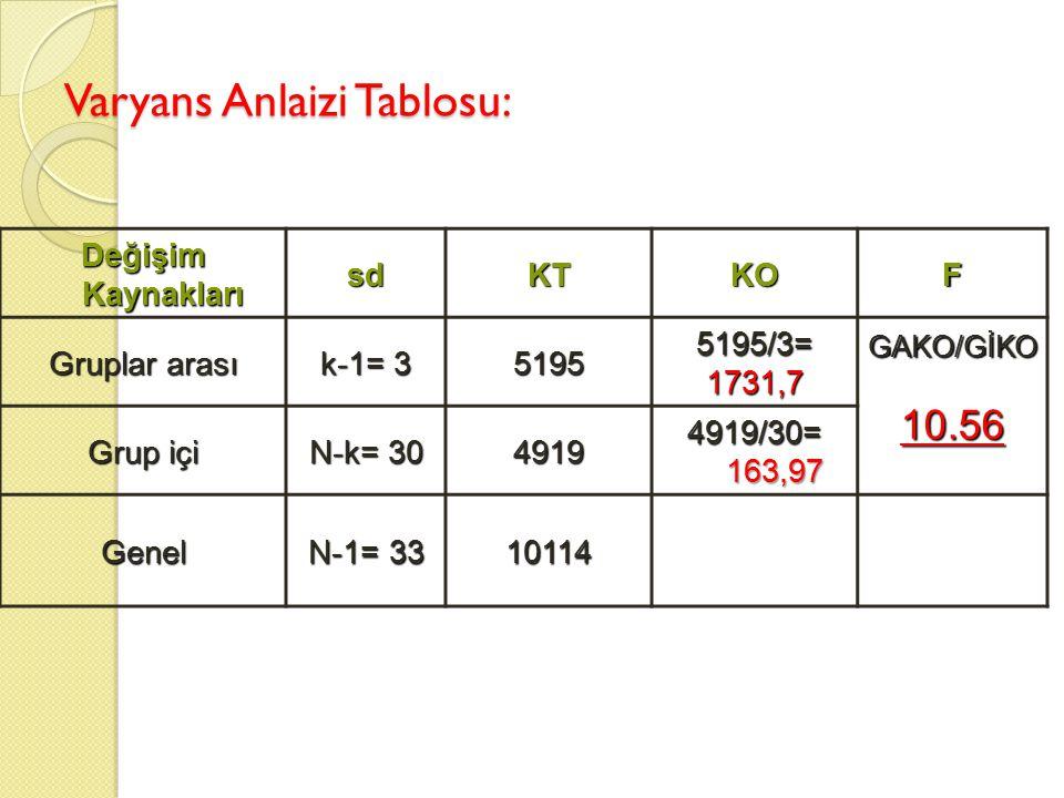 Değişim Kaynakları sdKTKOF Gruplar arası k-1= 3 51955195/3=1731,7 GAKO/GİKO10.56 Grup içi N-k= 30 4919 4919/30= 163,97 Genel N-1= 33 10114 Varyans Anl