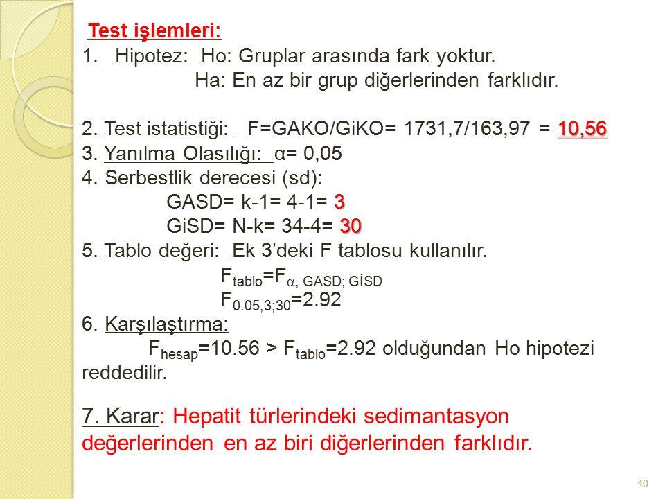 40 7. Karar: Hepatit türlerindeki sedimantasyon değerlerinden en az biri diğerlerinden farklıdır. Test işlemleri: 1.Hipotez: Ho: Gruplar arasında fark