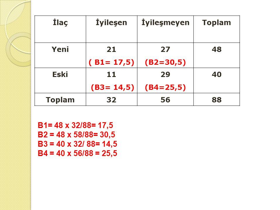 İlaçİyileşenİyileşmeyenToplam Yeni 21 ( B1= 17,5) 27 (B2=30,5) 48 Eski 11 (B3= 14,5) 29 (B4=25,5) 40 Toplam325688 B1= 48 x 32/88= 17,5 B2 = 48 x 58/88