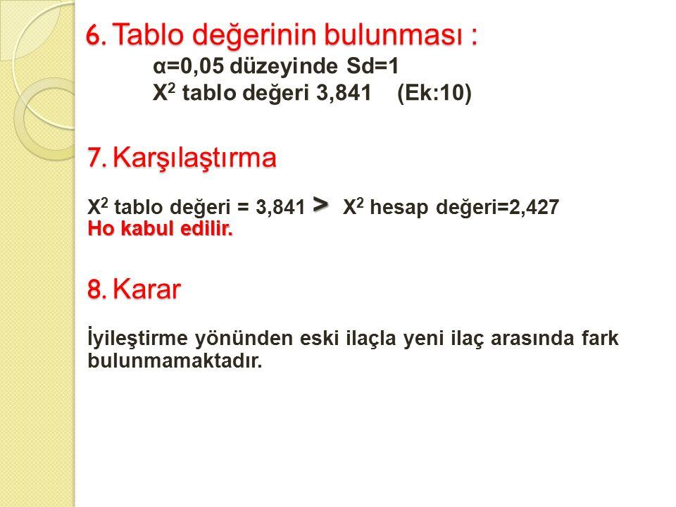 6. Tablo değerinin bulunması : α=0,05 düzeyinde Sd=1 X 2 tablo değeri 3,841 (Ek:10) 7. Karşılaştırma > X 2 tablo değeri = 3,841 > X 2 hesap değeri=2,4