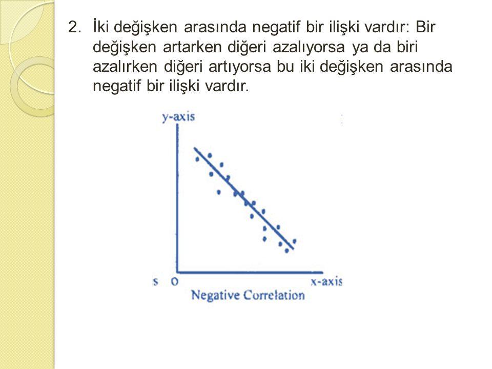 2.İki değişken arasında negatif bir ilişki vardır: Bir değişken artarken diğeri azalıyorsa ya da biri azalırken diğeri artıyorsa bu iki değişken arası
