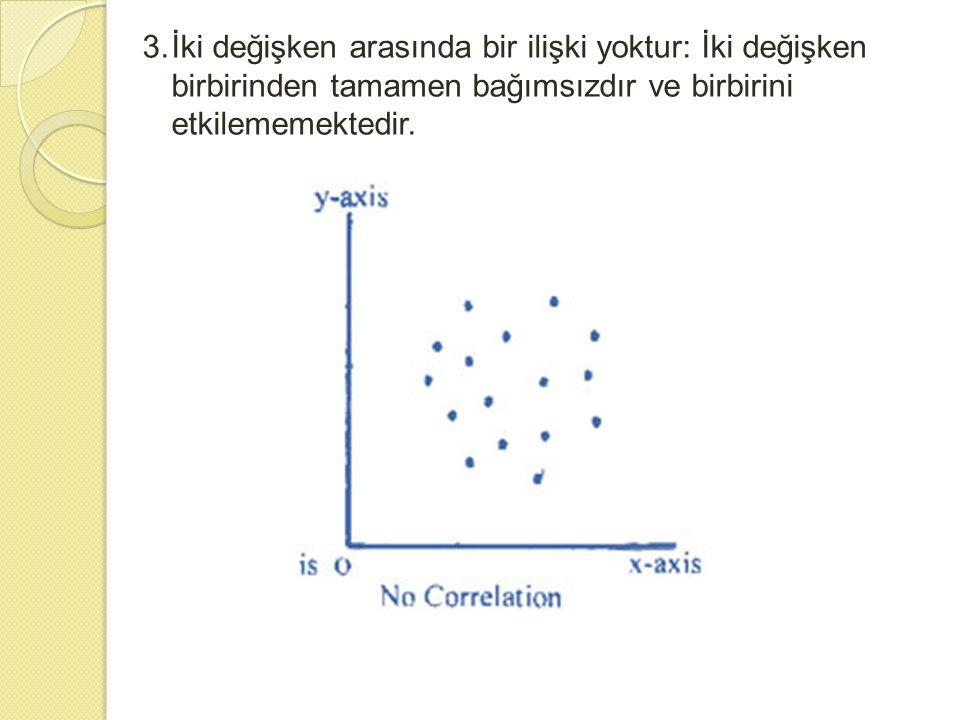 3.İki değişken arasında bir ilişki yoktur: İki değişken birbirinden tamamen bağımsızdır ve birbirini etkilememektedir.