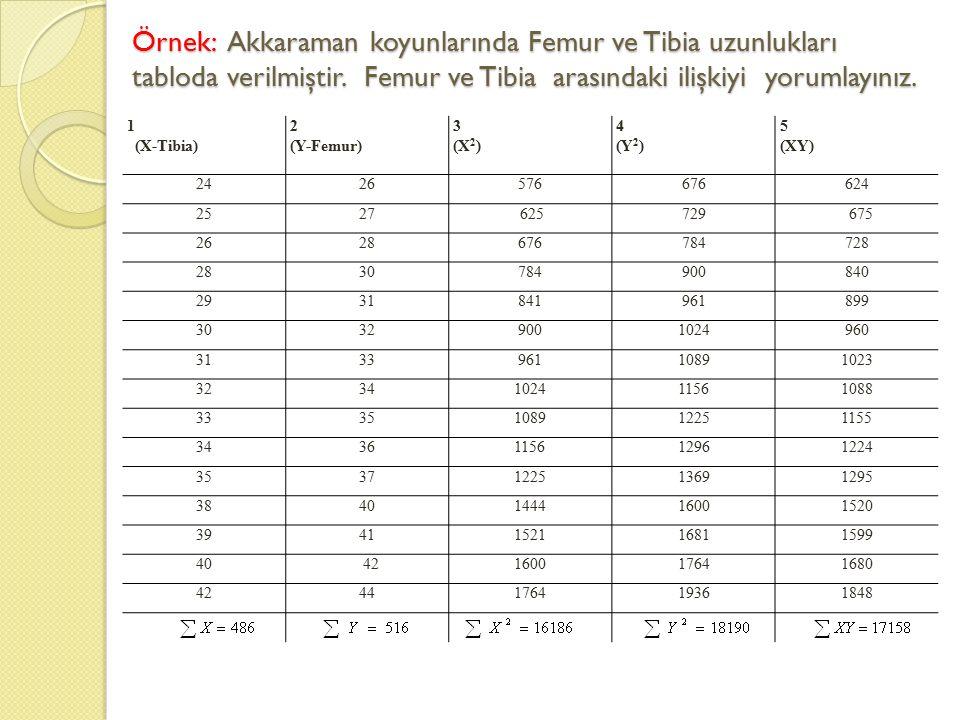 Örnek: Akkaraman koyunlarında Femur ve Tibia uzunlukları tabloda verilmiştir. Femur ve Tibia arasındaki ilişkiyi yorumlayınız. 1 (X-Tibia) 2 (Y-Femur)