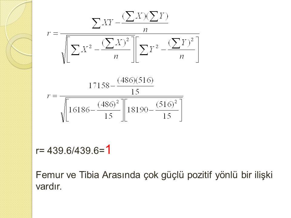 r= 439.6/439.6= 1 Femur ve Tibia Arasında çok güçlü pozitif yönlü bir ilişki vardır.