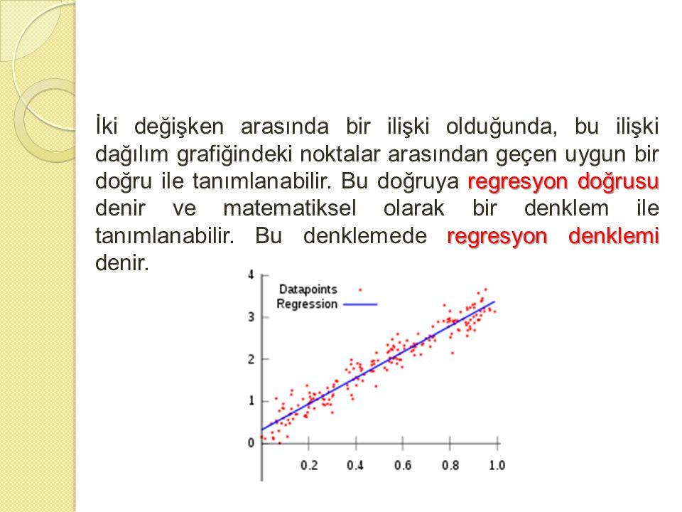 regresyon doğrusu regresyon denklemi İki değişken arasında bir ilişki olduğunda, bu ilişki dağılım grafiğindeki noktalar arasından geçen uygun bir doğ
