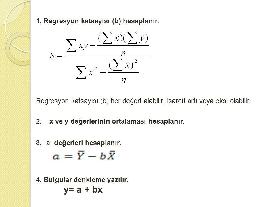 1. Regresyon katsayısı (b) hesaplanır. Regresyon katsayısı (b) her değeri alabilir, işareti artı veya eksi olabilir. 2. x ve y değerlerinin ortalaması