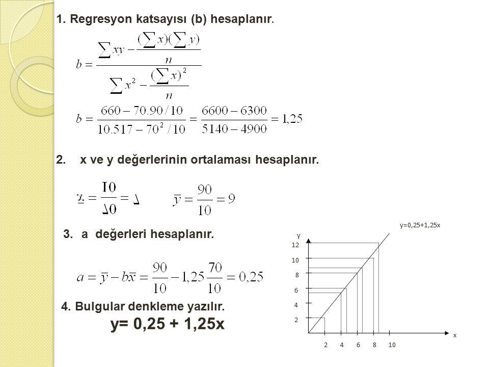 1. Regresyon katsayısı (b) hesaplanır. 2. x ve y değerlerinin ortalaması hesaplanır. 3.a değerleri hesaplanır. 4. Bulgular denkleme yazılır. y= 0,25 +