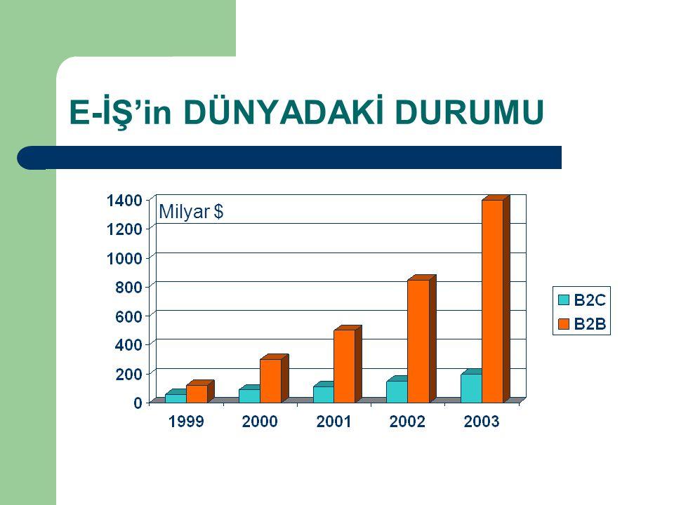 E-İŞ'in DÜNYADAKİ DURUMU Milyar $
