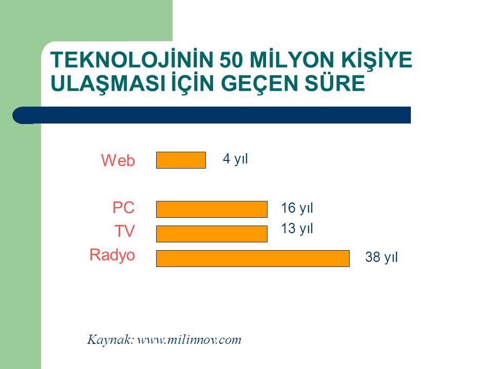 TEKNOLOJİNİN 50 MİLYON KİŞİYE ULAŞMASI İÇİN GEÇEN SÜRE Web PC TV Radyo 4 yıl 16 yıl 13 yıl 38 yıl Kaynak: www.milinnov.com