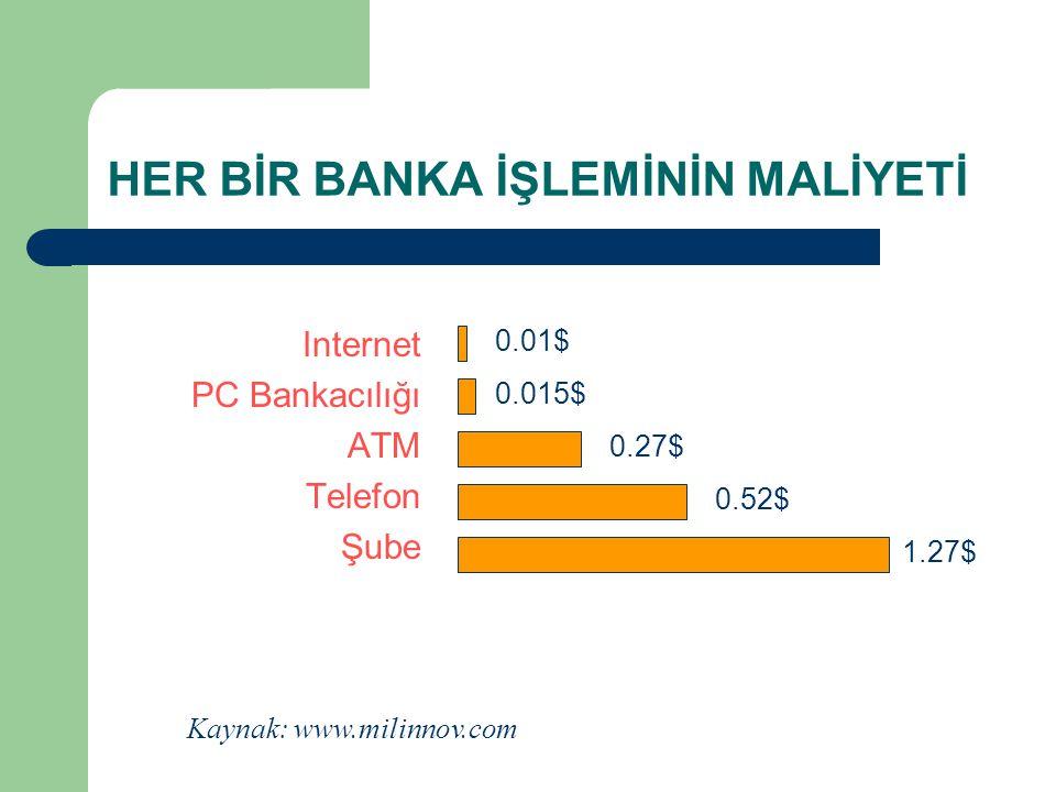 HER BİR BANKA İŞLEMİNİN MALİYETİ Internet PC Bankacılığı ATM Telefon Şube 0.01$ 0.015$ 0.27$ 0.52$ Kaynak: www.milinnov.com 1.27$