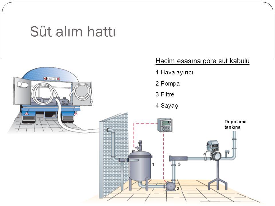 Süt alım hattı Hacim esasına göre süt kabulü 1 Hava ayırıcı 2 Pompa 3 Filtre 4 Sayaç Depolama tankına