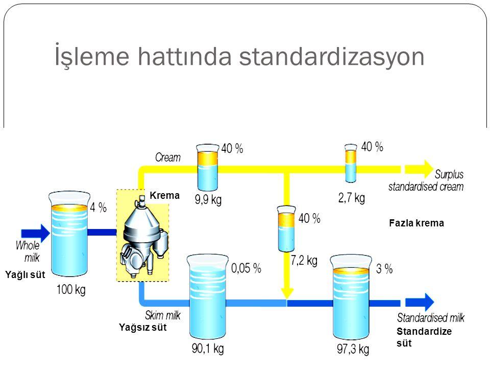 İşleme hattında standardizasyon Yağlı süt Krema Yağsız süt Fazla krema Standardize süt