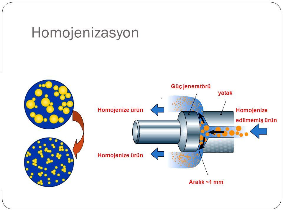 Homojenizasyon Homojenize ürün Homojenize edilmemiş ürün Aralık ~1 mm yatak Güç jeneratörü