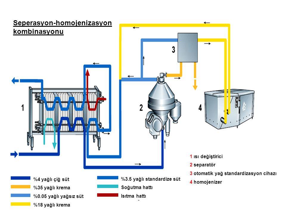%4 yağlı çiğ süt %35 yağlı krema %0.05 yağlı yağsız süt %18 yağlı krema %3.5 yağlı standardize süt Soğutma hattı Isıtma hattı 1 ısı değiştirici 2 separatör 3 otomatik yağ standardizasyon cihazı 4 homojenizer Seperasyon-homojenizasyon kombinasyonu