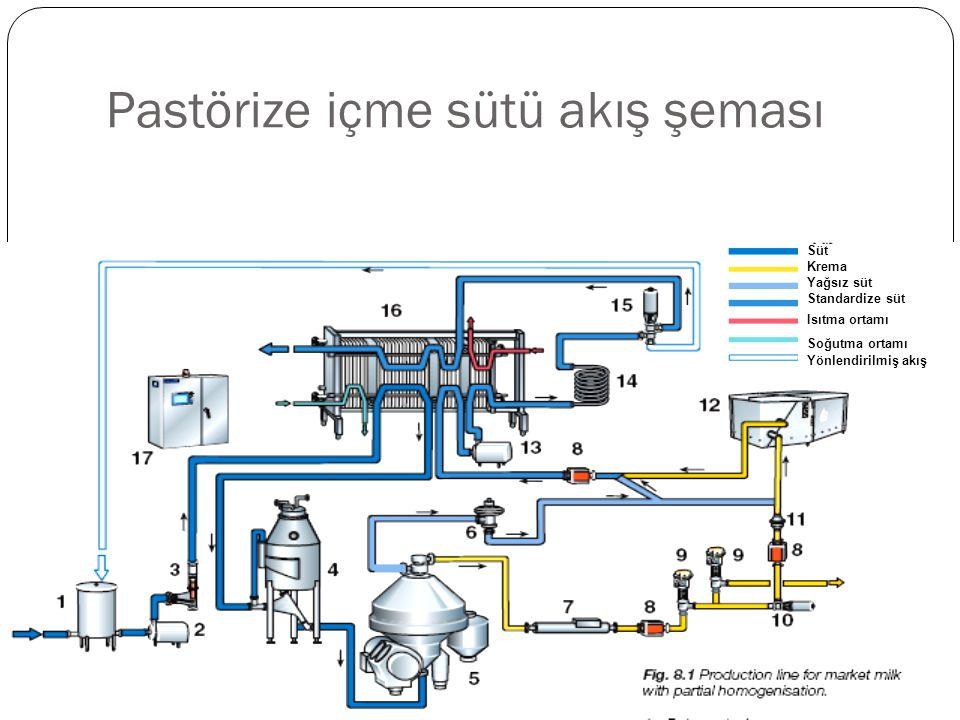 Pastörize içme sütü akış şeması Süt Krema Yağsız süt Standardize süt Isıtma ortamı Soğutma ortamı Yönlendirilmiş akış