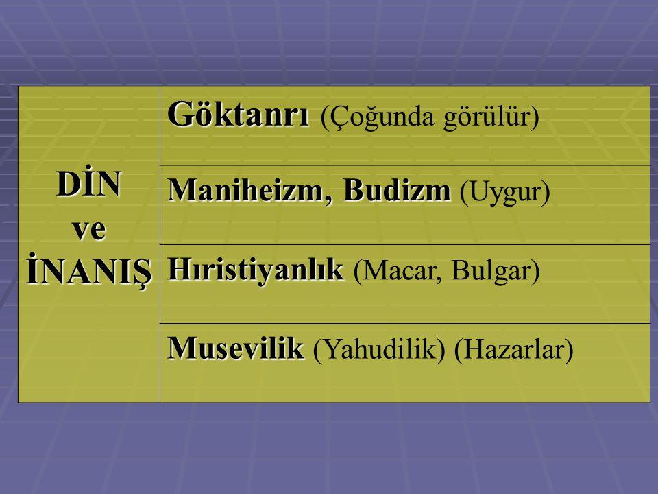 DİN ve İNANIŞ Göktanrı Göktanrı (Çoğunda görülür) Maniheizm, Budizm Maniheizm, Budizm (Uygur) Hıristiyanlık Hıristiyanlık (Macar, Bulgar) Musevilik Mu
