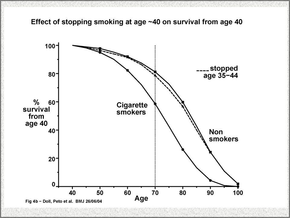 NRT'nin mantığı; nikotin eksikliğine bağlı olarak gelişen yoksunluk semptomlarının ortadan kaldırılarak sigarayı daha az sıkıntı ile bırakmasını sağlamaktır.