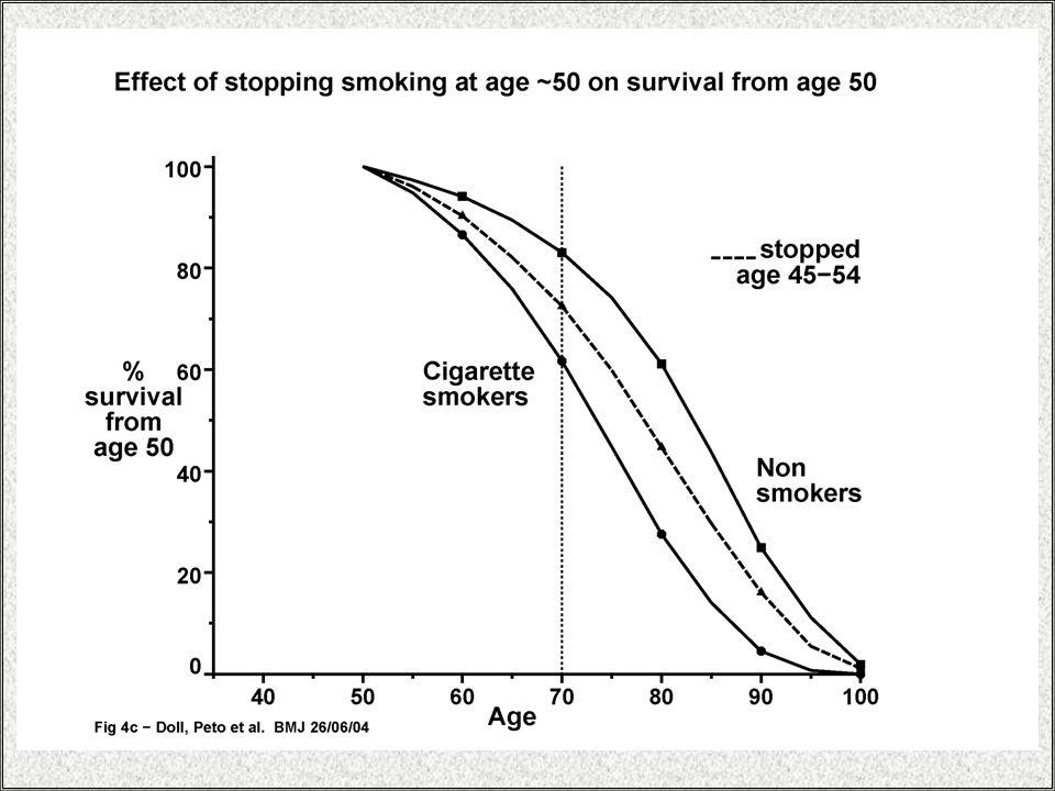 NRT'de kullanılan nikotin dozu sigara içimiyle alınan dozdan daha düşüktür.