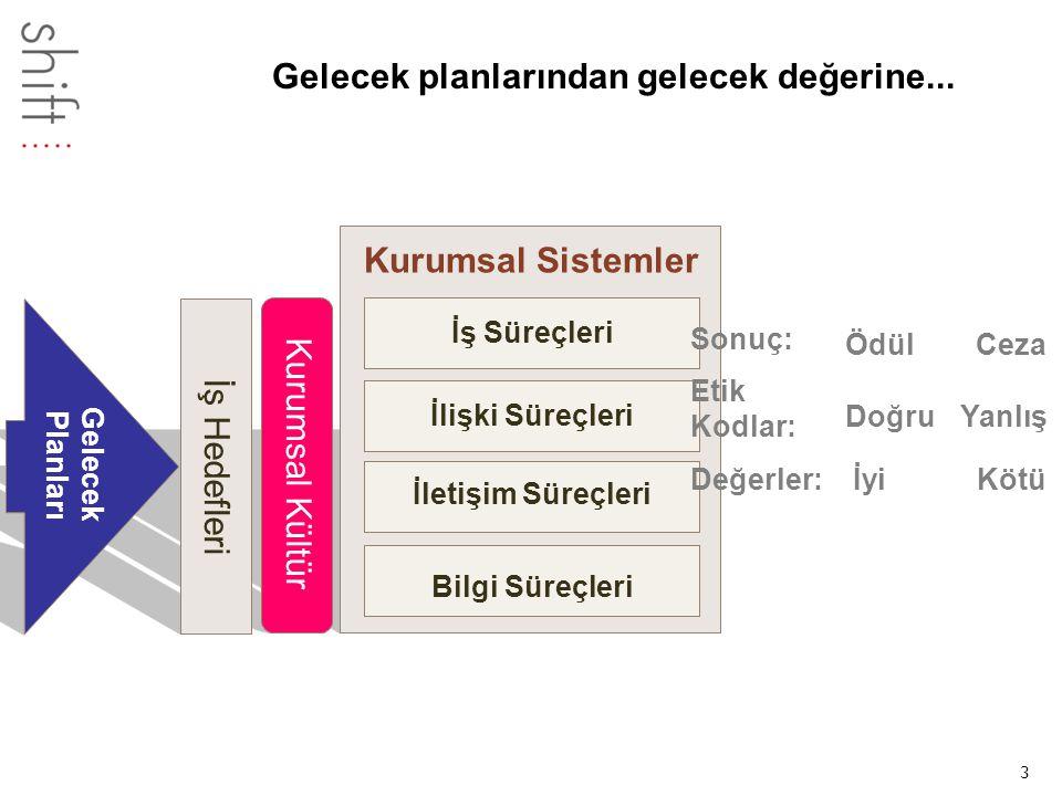 3 Kurumsal Sistemler İş Süreçleri İletişim Süreçleri Bilgi Süreçleri Kurumsal Kültür İş Hedefleri Gelecek Planları Gelecek planlarından gelecek değerine...