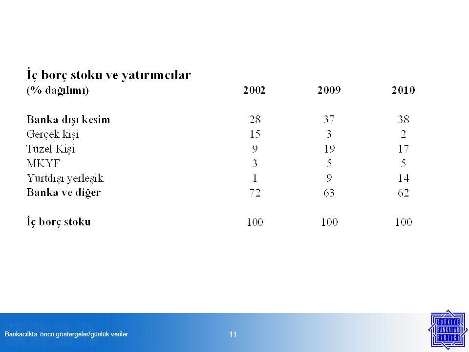 Bankacılkta öncü göstergeler/günlük veriler 11