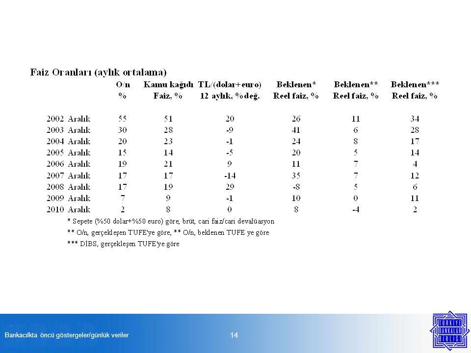 Bankacılkta öncü göstergeler/günlük veriler 14