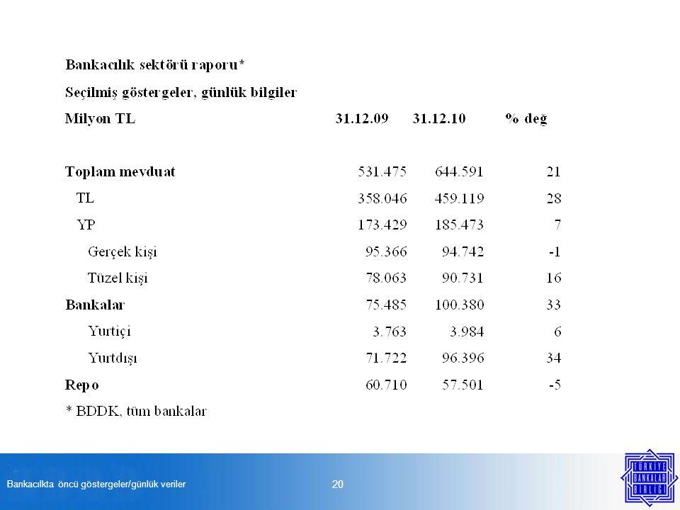 Bankacılkta öncü göstergeler/günlük veriler 20