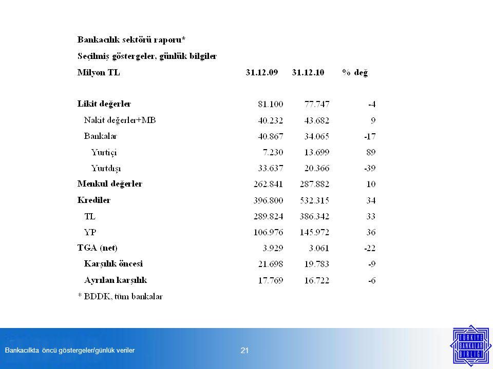 Bankacılkta öncü göstergeler/günlük veriler 21