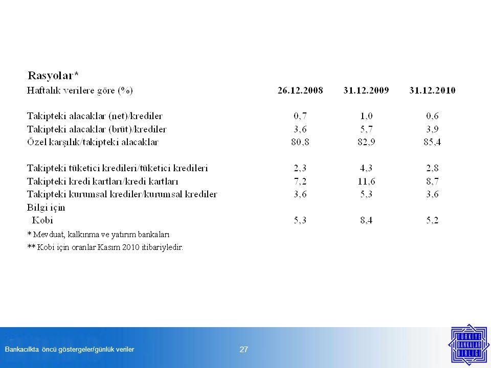 Bankacılkta öncü göstergeler/günlük veriler 27