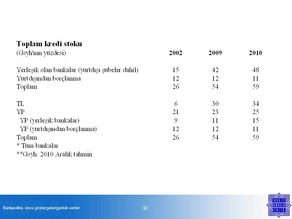 Bankacılkta öncü göstergeler/günlük veriler 32
