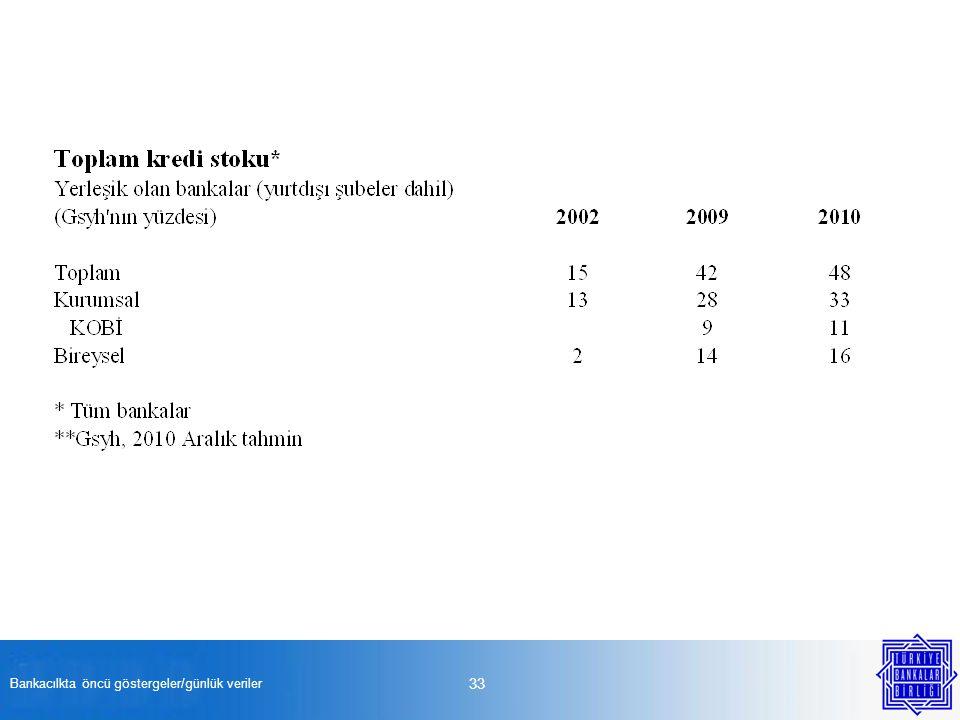Bankacılkta öncü göstergeler/günlük veriler 33