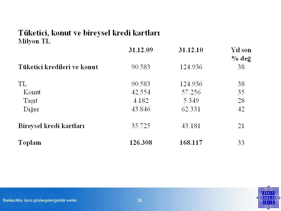 Bankacılkta öncü göstergeler/günlük veriler 35