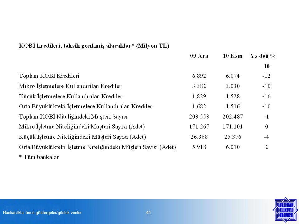 Bankacılkta öncü göstergeler/günlük veriler 41
