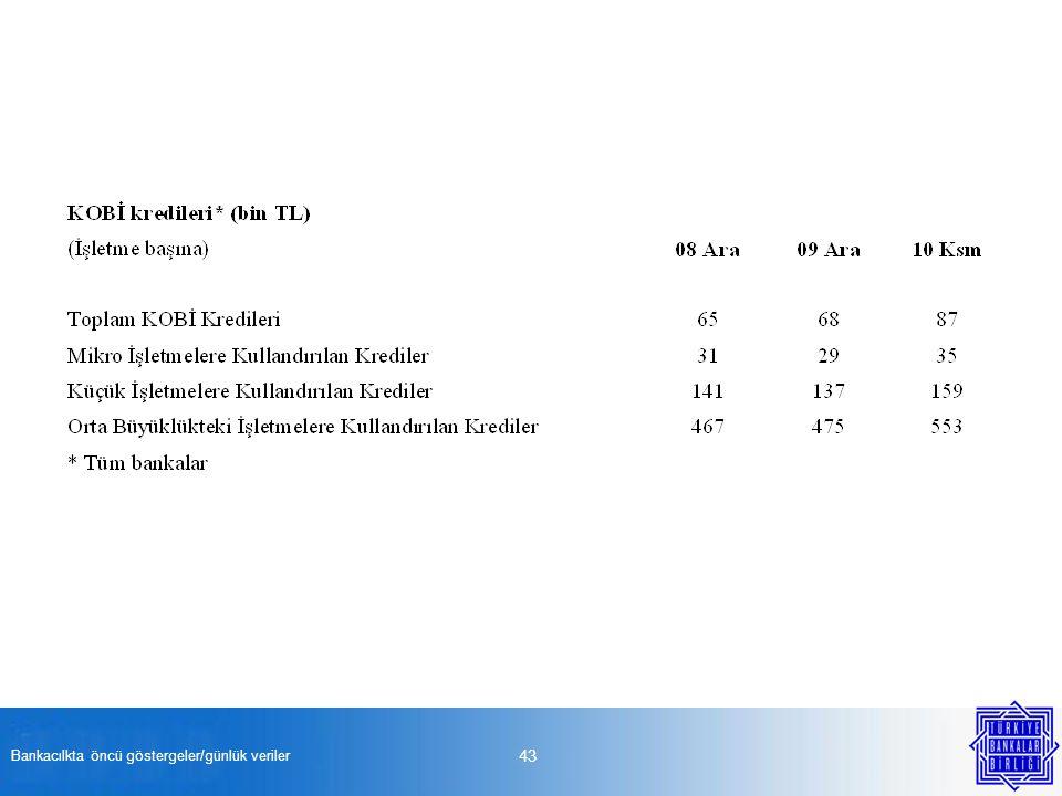Bankacılkta öncü göstergeler/günlük veriler 43